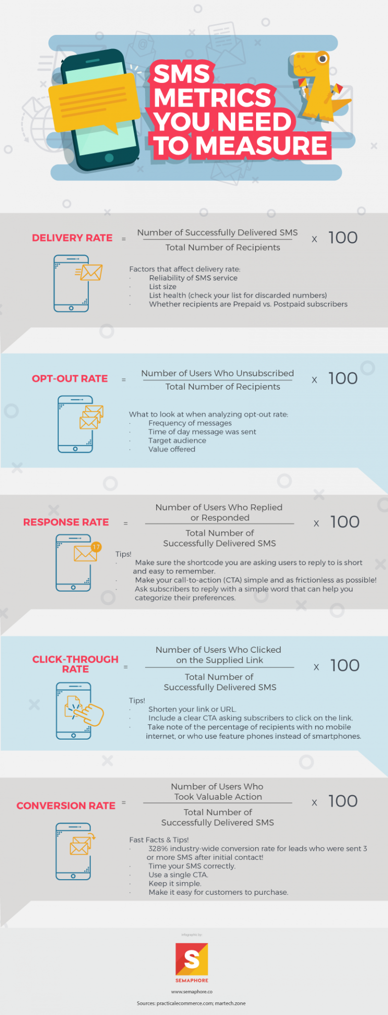 SMS Metrics You Need to Measure [Infographic]