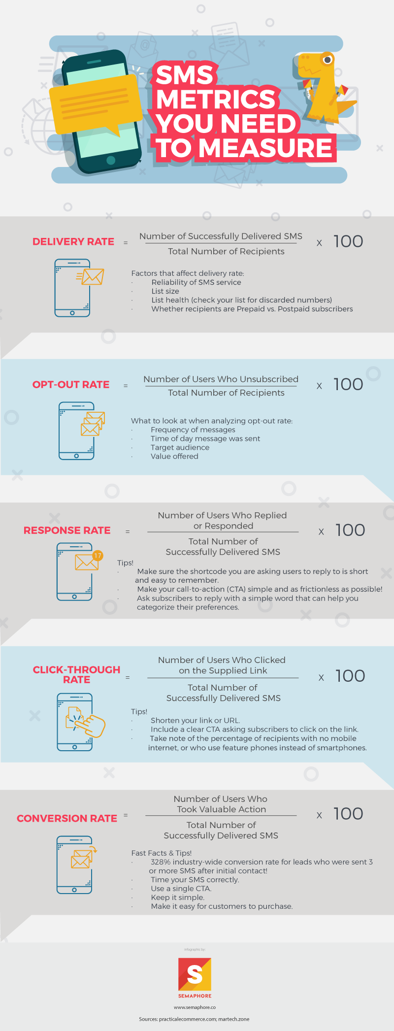 SMS Metrics You Need to Measure Infographic