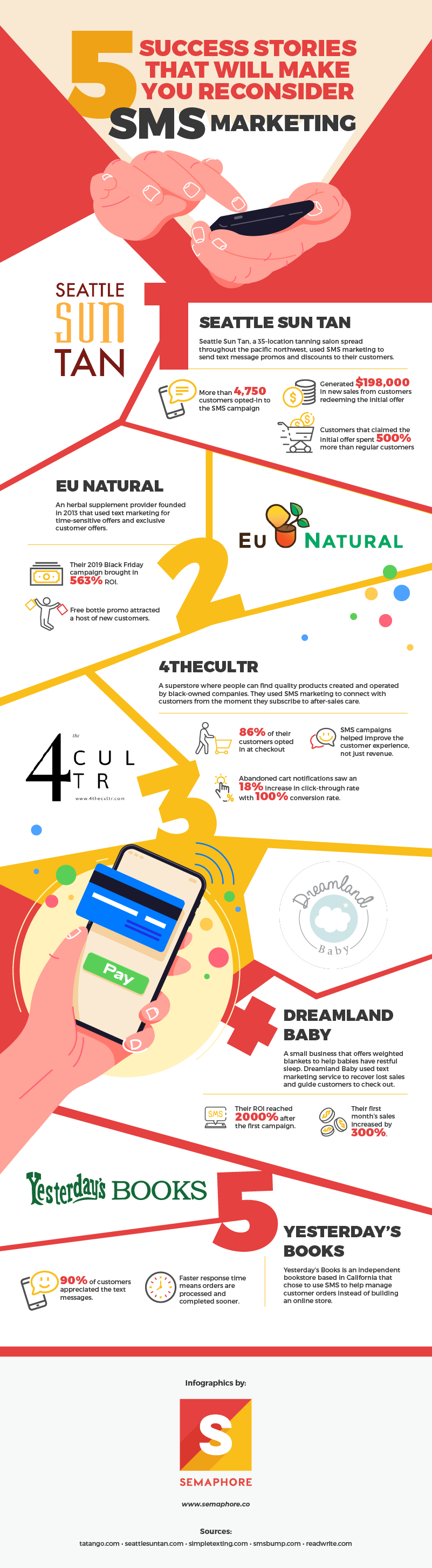 5 Success Stories That Will Make You Reconsider SMS Marketing-Infographic