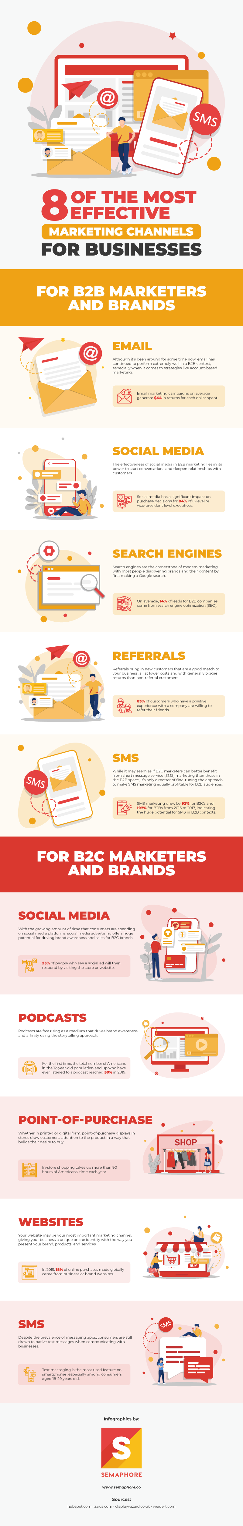 Effective Marketing Channels for Businesses - Infographic